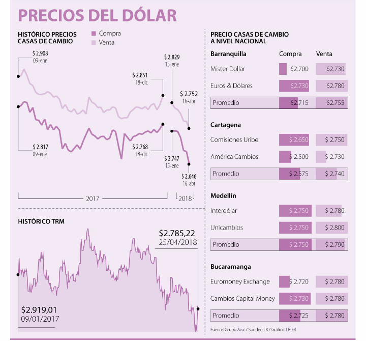 dolar-ciudades-promedio -precio-lavibrante.com