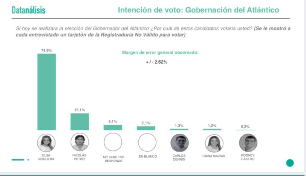Elsa Noguera llega arrasando en las encuestas