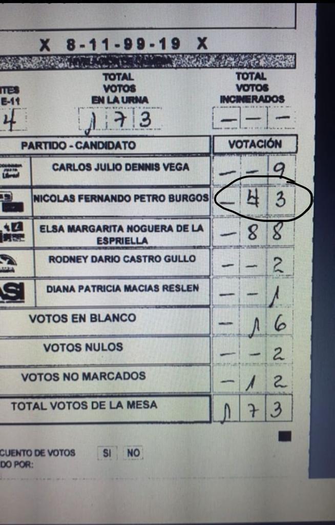 Actas de escrutinios fueron alterados en el número oficial de votantes para la Gobernación del Atlántico