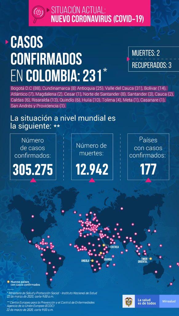 231 personas confirmadas con Coronavirus en Colombia