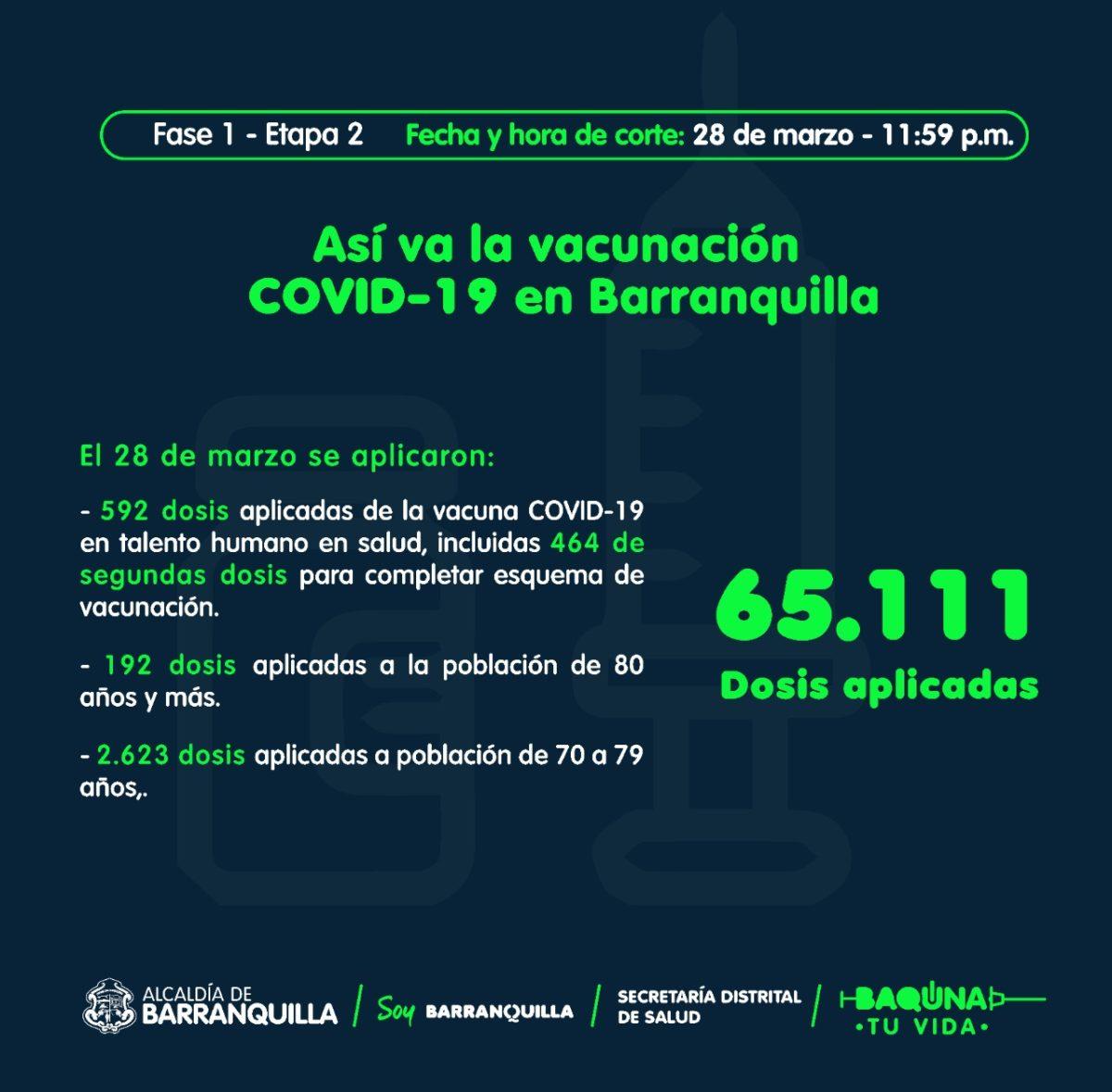 Llegan otras 33.385 dosis a Barranquilla, incluido primer lote de AstraZeneca – @alcaldiabquilla