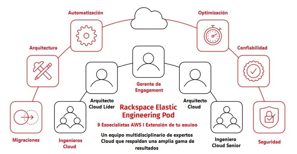 """Rackspace Technology revoluciona los servicios de nube con la """"Ingeniería Flexible""""."""