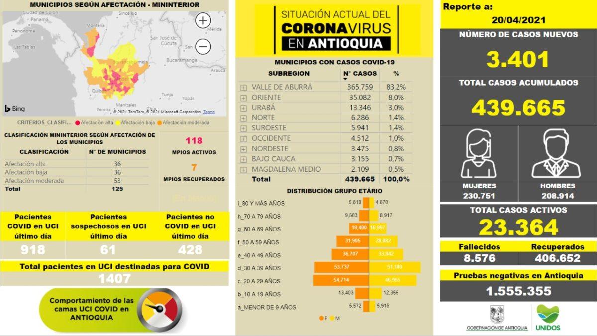Con 3.401 casos nuevos registrados, hoy el número de contagiados por COVID-19 en Antioquia se eleva a 439.665