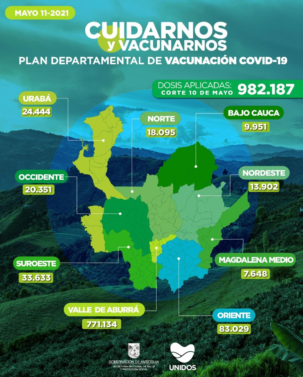 Con 37.811 dosis aplicadas, Antioquia llega a 982.187 vacunados contra COVID19