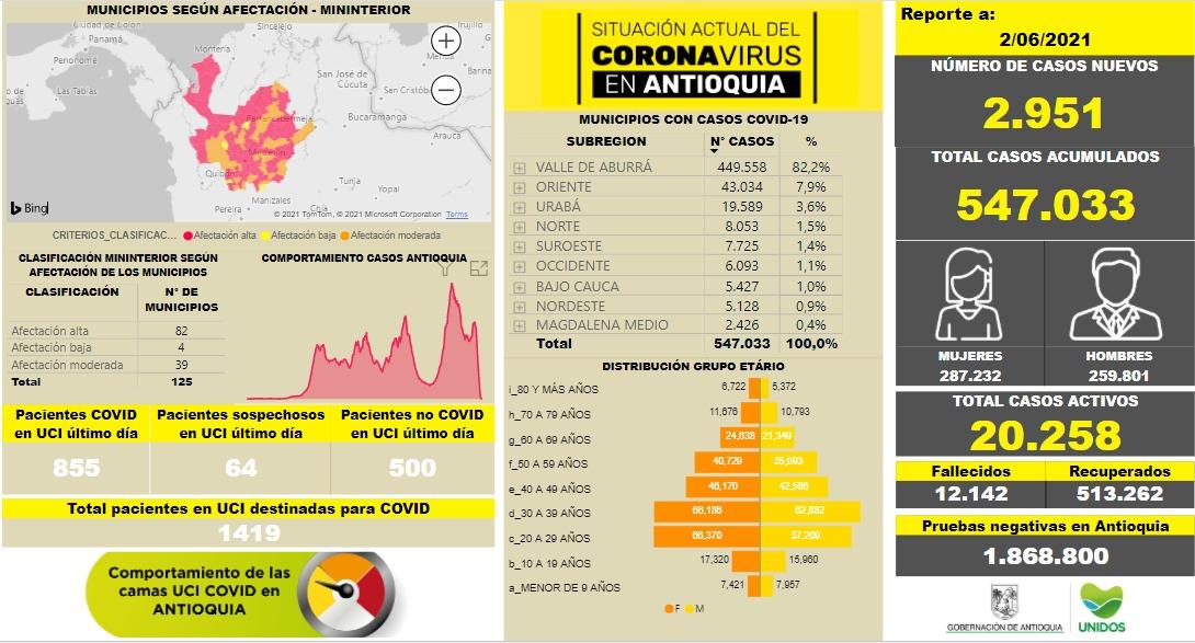 Con 2.951 casos nuevos registrados, hoy el número de contagiados por COVID-19 en Antioquia se eleva a 547.033