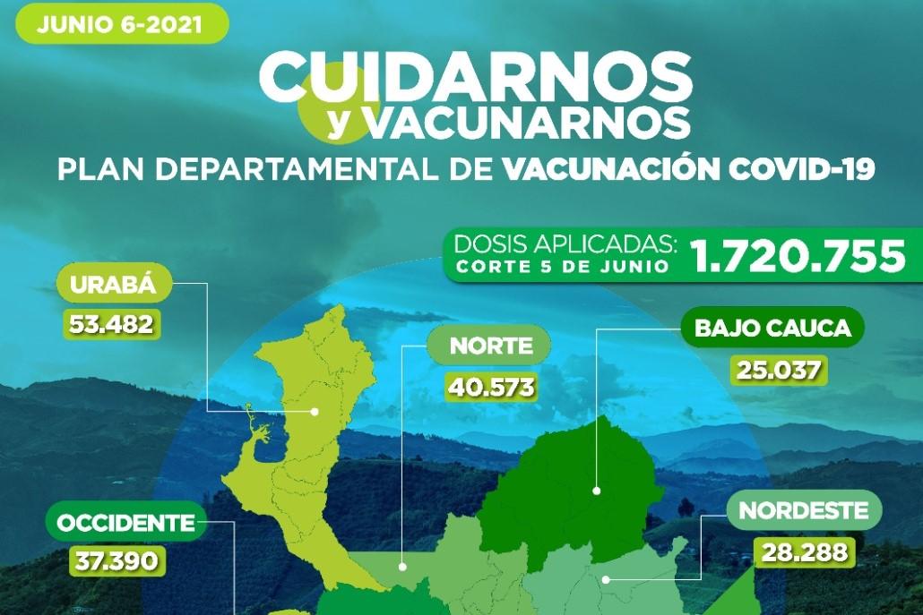 Con 32.466 dosis aplicadas, Antioquia llega a 1.720.755 vacunados contra COVID19
