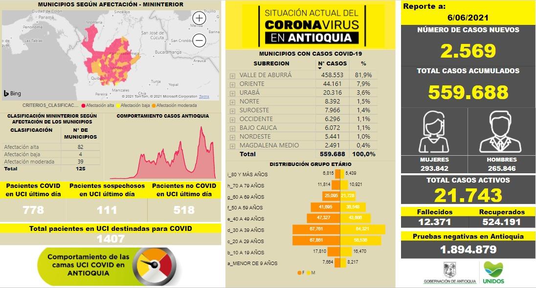 Con 2.569 casos nuevos registrados, hoy el número de contagiados por COVID-19 en Antioquia se eleva a 559.688