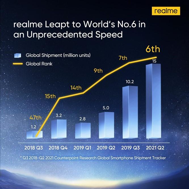 Realme entra al Top 6 de fabricantes de smartphones a nivel mundial